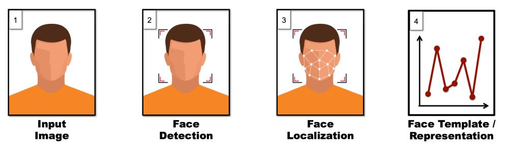 representationWorkflow