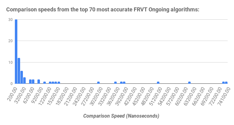 Comparison speeds from the top 70 most accurate FRVT Ongoing algorithms_