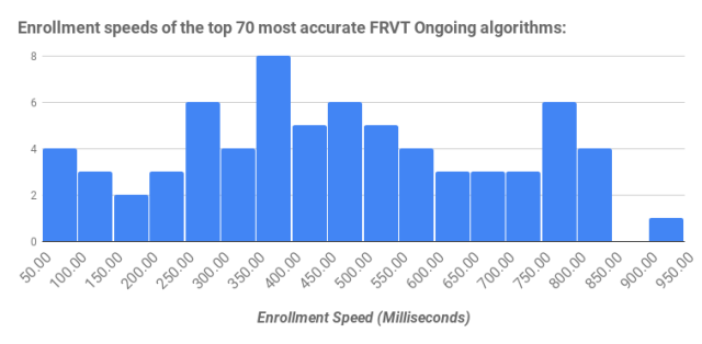 Enrollment speeds of the top 70 most accurate FRVT Ongoing algorithms_