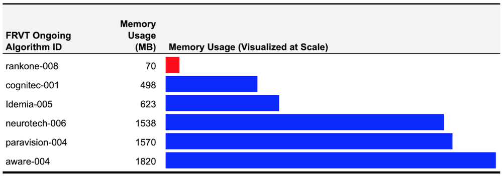 Memory usage per face recognition vendor. Rank One, 70 MB. Cognitec 498 MB. Idemia, 623 MB. Neurotechnology, 1538 MB. Paravision, 1570 MB. Aware, 1820 MB.
